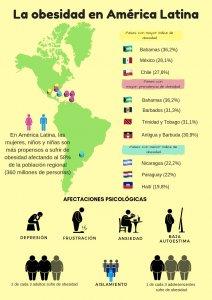 Obesidad infografía