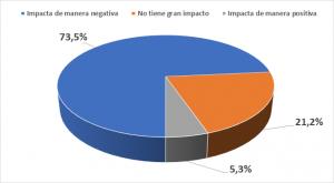 Impacto del dólar en las empresas coronavirus